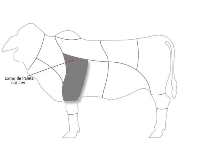 lomo_de_paleta_diagrama